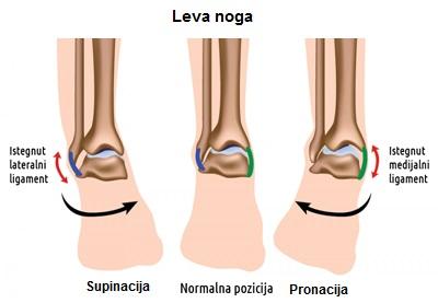 Supinacija pronacija stopala